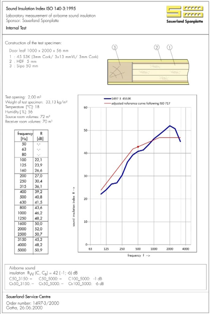 Результаты звукоизоляционных свойств материалов